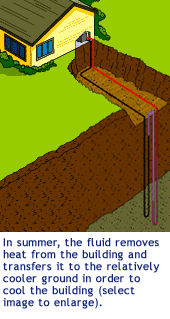residential geothermal heat source systems
